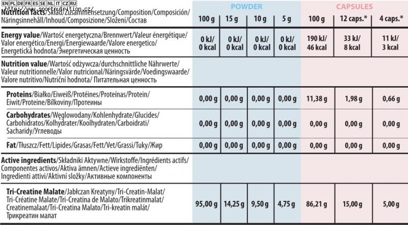 Trec CM3 tabulka hodnot