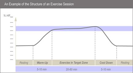 Efektivní trénink s POLAR