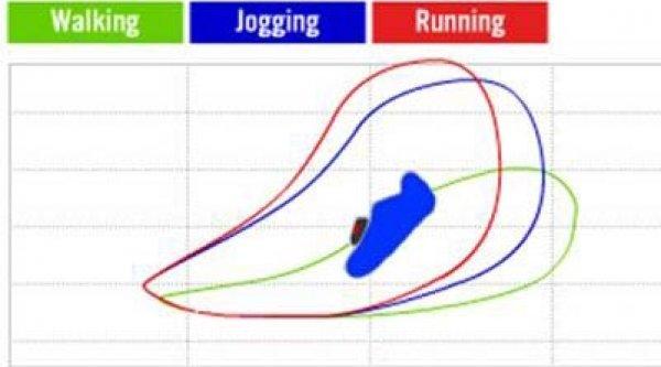 kalibrace snímače podle délky kroku