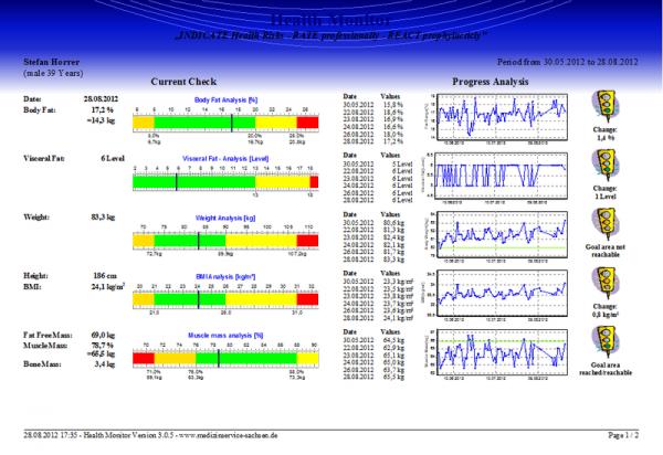 Osobní digitální váha PROFI GMON software tisk