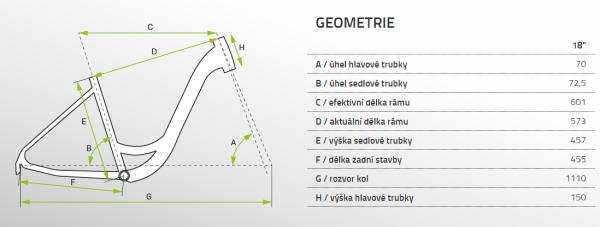Apache Dakotah Geometrie